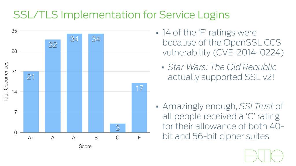 SSL/TLS Implementation for Service Logins Total...