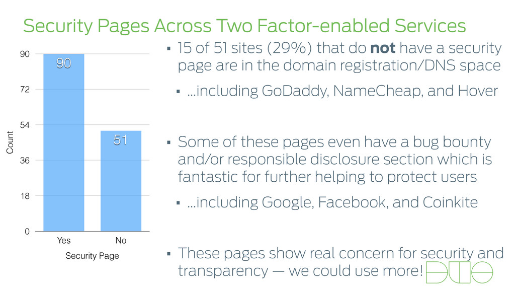 Security Pages Across Two Factor-enabled Servic...