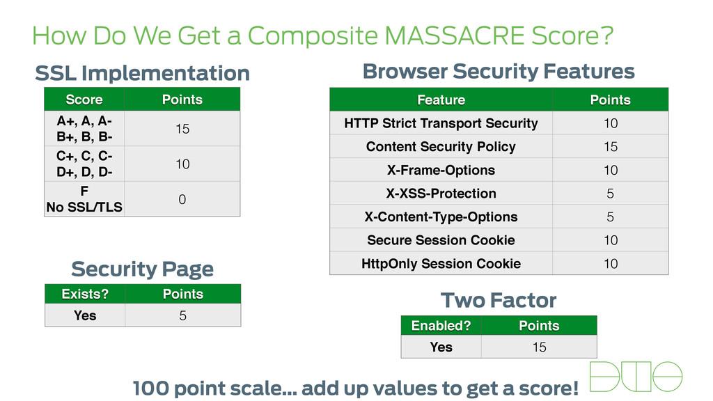 How Do We Get a Composite MASSACRE Score? SSL I...
