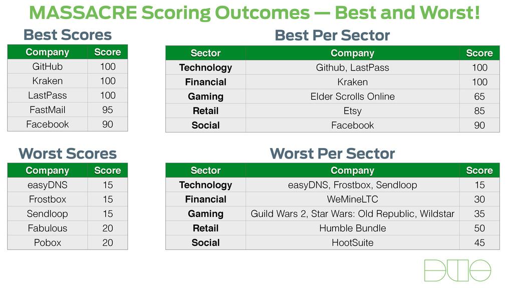 MASSACRE Scoring Outcomes — Best and Worst! Com...