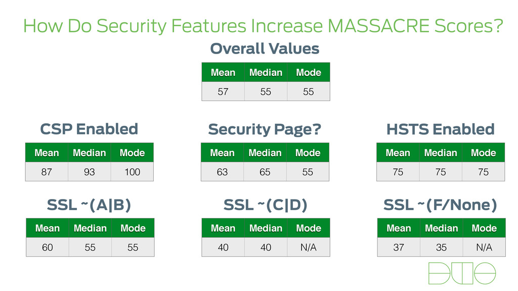 How Do Security Features Increase MASSACRE Scor...