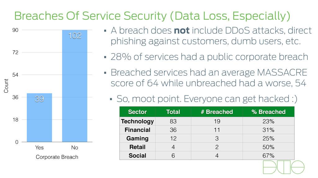 Breaches Of Service Security (Data Loss, Especi...