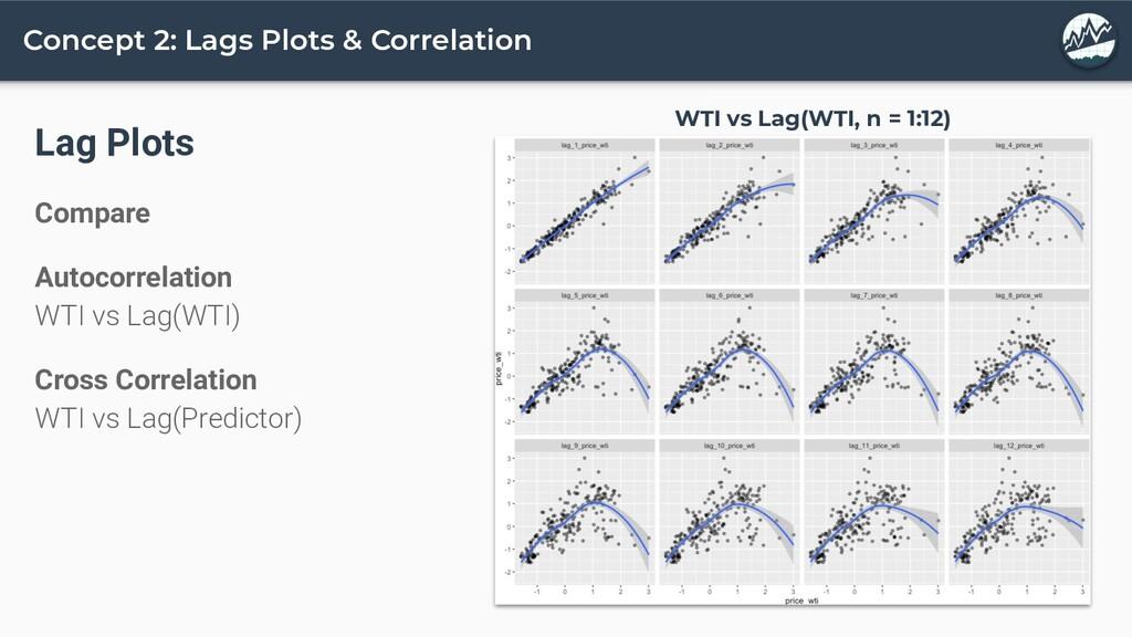 Concept 2: Lags Plots & Correlation Lag Plots C...