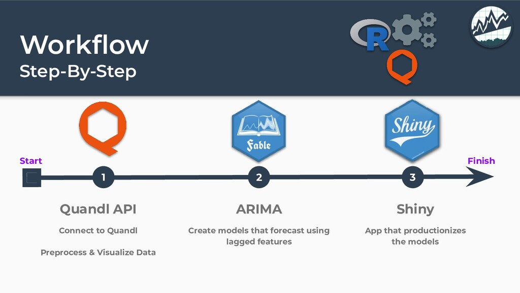 Workflow Step-By-Step Start Finish 1 2 3 Quandl ...