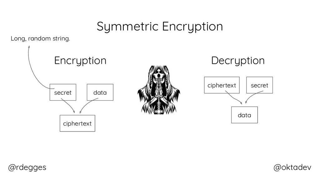 @rdegges @oktadev Symmetric Encryption data sec...
