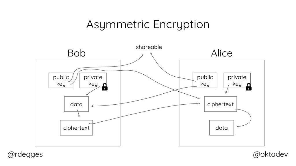 @rdegges @oktadev Asymmetric Encryption ciphert...