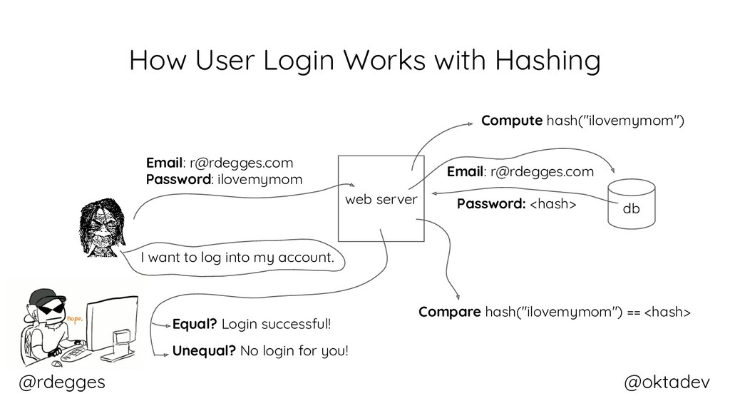 @rdegges @oktadev How User Login Works with Has...
