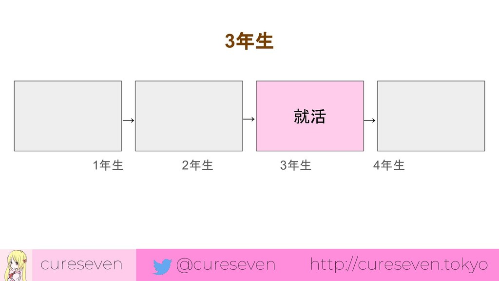 cureseven @cureseven http://cureseven.tokyo 就活 ...