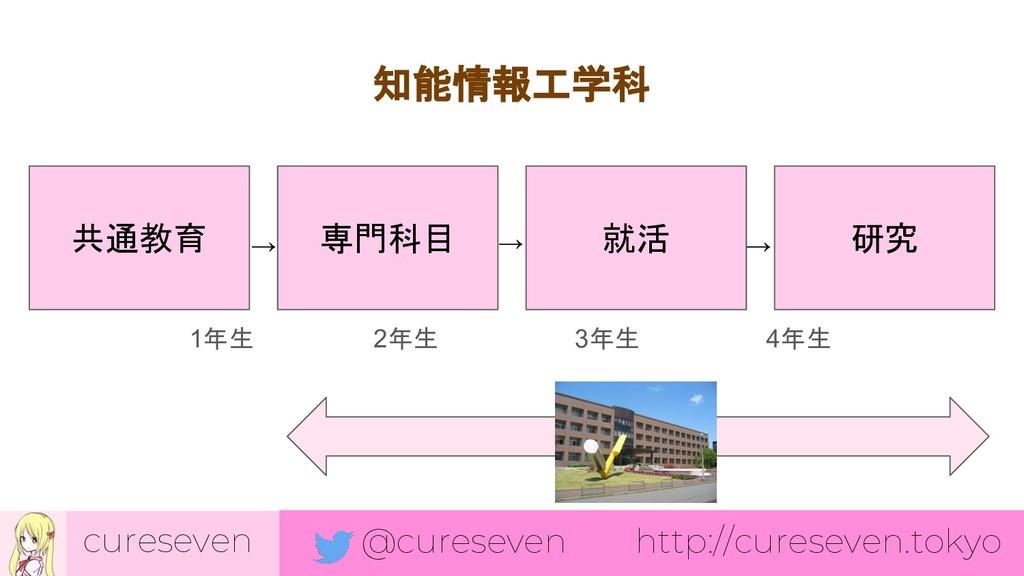 cureseven @cureseven http://cureseven.tokyo 共通教...