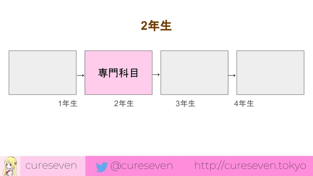 cureseven @cureseven http://cureseven.tokyo 専門科...