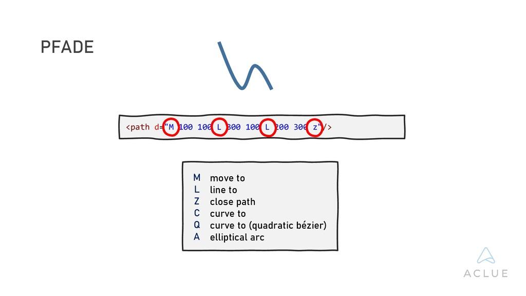 PFADE M L Z C Q A move to line to close path cu...