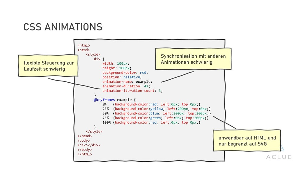 CSS ANIMATIONS <html> <head> <style> div { widt...