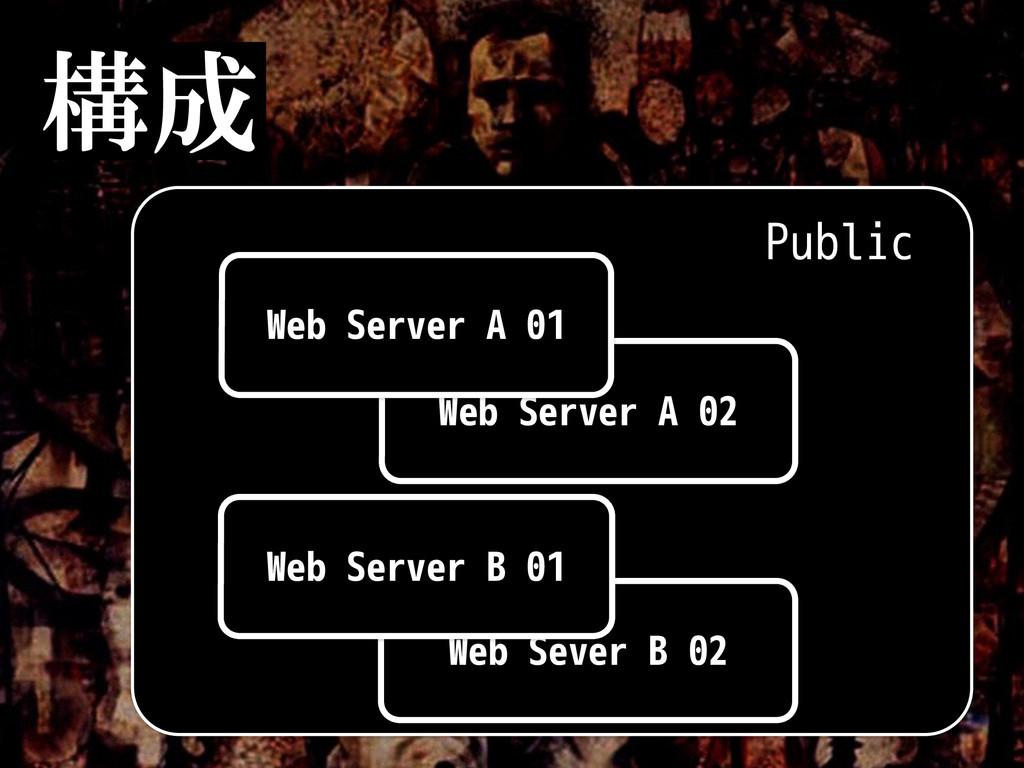 構成 Public Web Server A 02 Web Server A 01 Web S...
