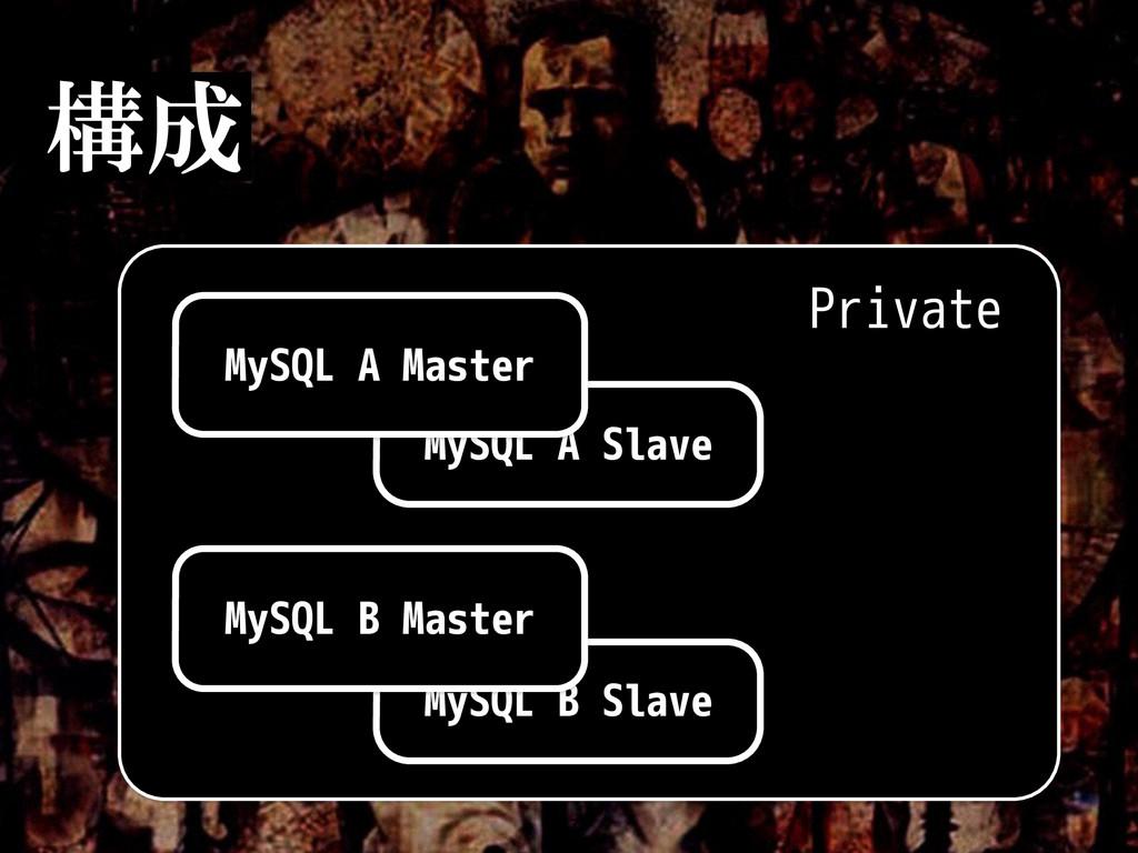 構成 MySQL A Slave MySQL A Master Private MySQL B...