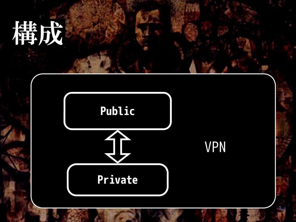 構成 Private Public VPN 28