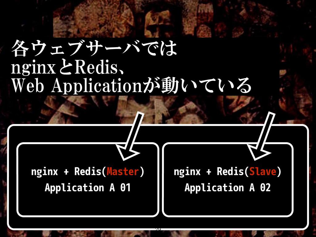 nginx + Redis(Slave) Application A 02 各ウェブサーバでは...