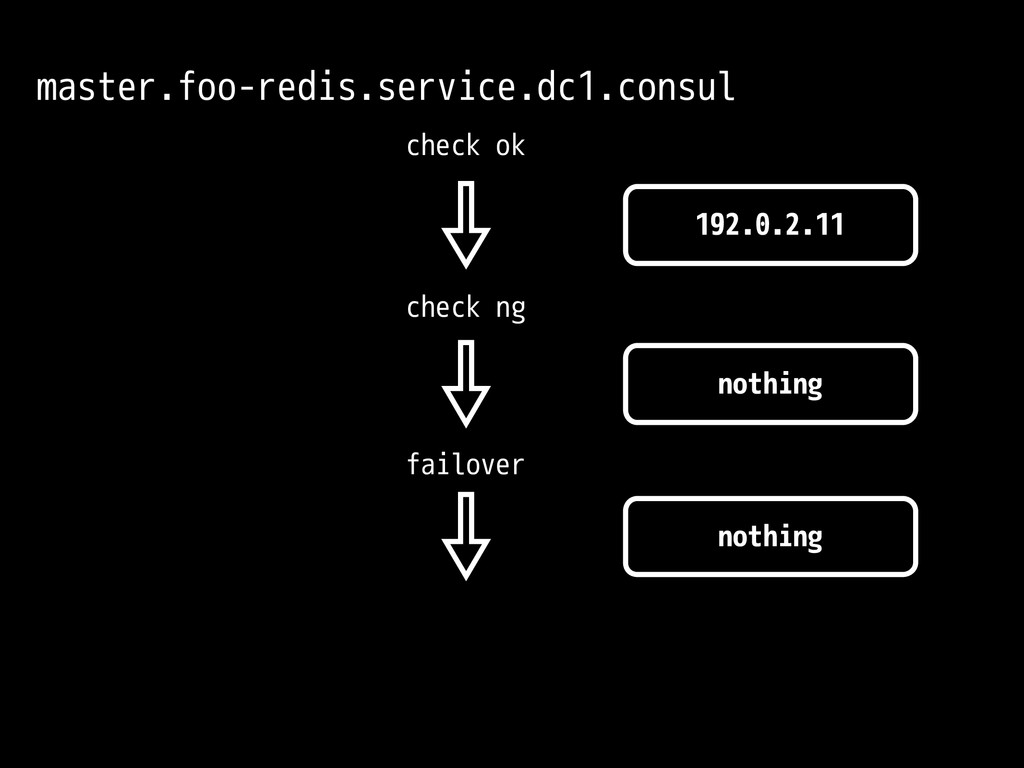 nothing Old Master fail Run Redis fail over not...