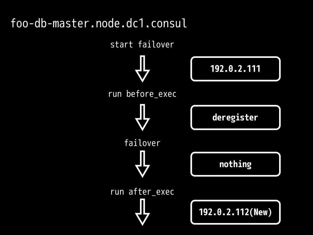 192.0.2.111 start failover run before_exec run ...