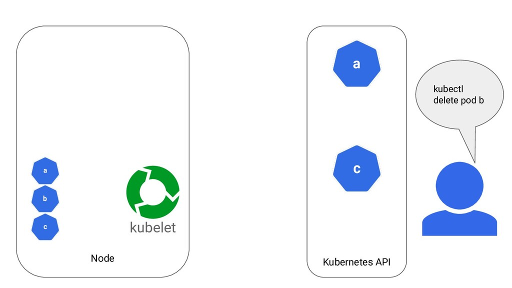 Node Kubernetes API a kubelet c c a b kubectl d...