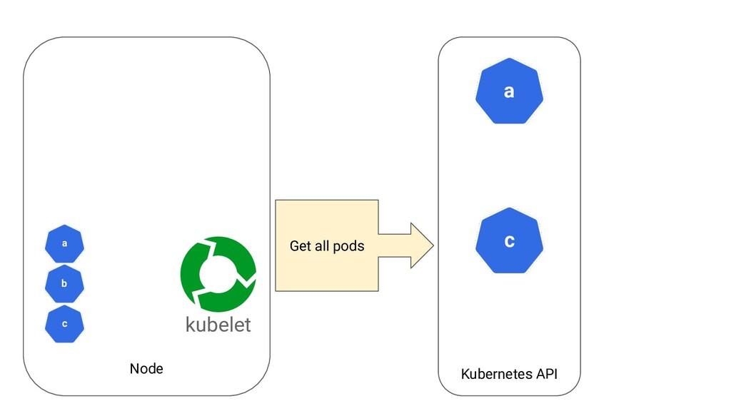 Node Kubernetes API a kubelet c Get all pods c ...