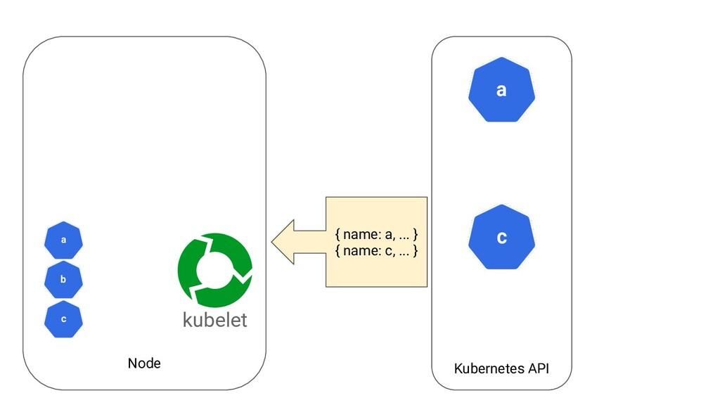 Node Kubernetes API a kubelet c { name: a, ... ...