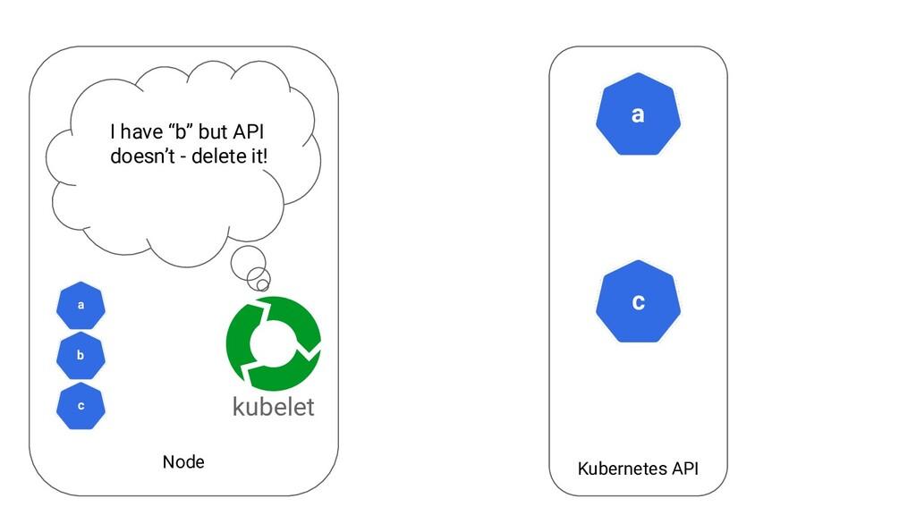 """Node Kubernetes API a kubelet c I have """"b"""" but ..."""