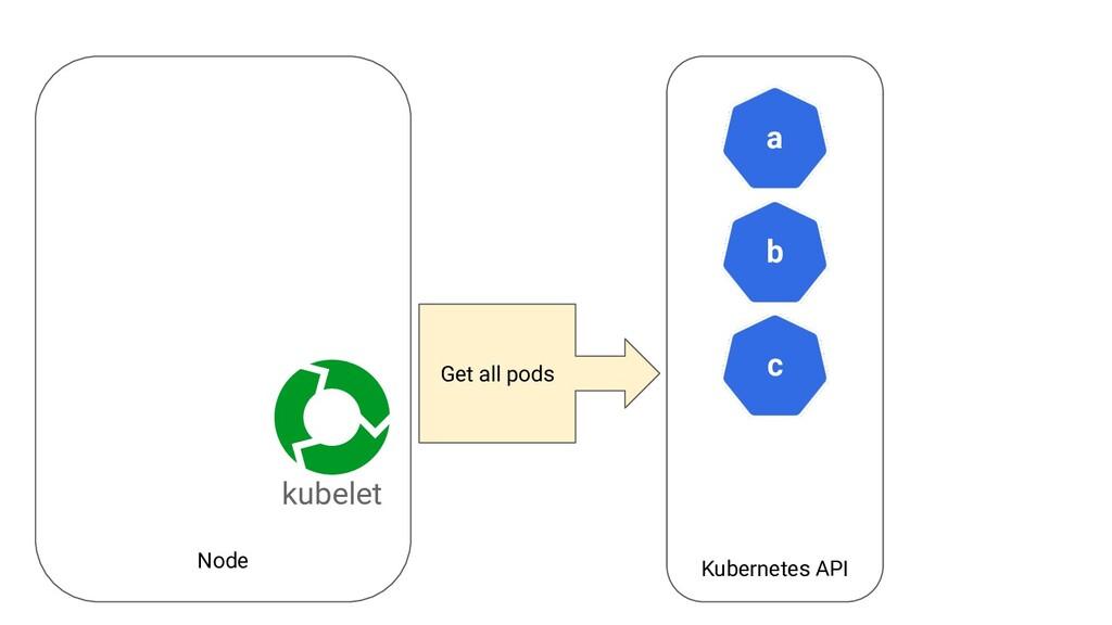 Node Kubernetes API a kubelet b c Get all pods