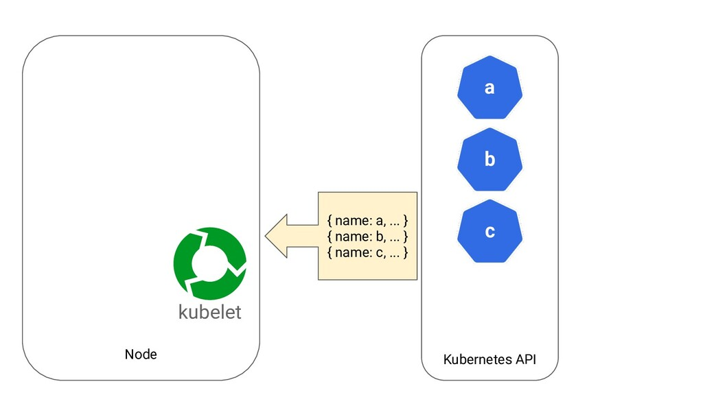 Node Kubernetes API a kubelet b c { name: a, .....