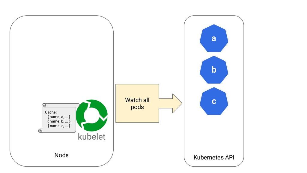 Node Kubernetes API a kubelet b c Watch all pod...