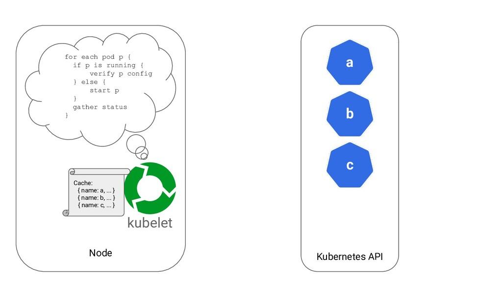 Node Kubernetes API a kubelet b c Cache: { name...