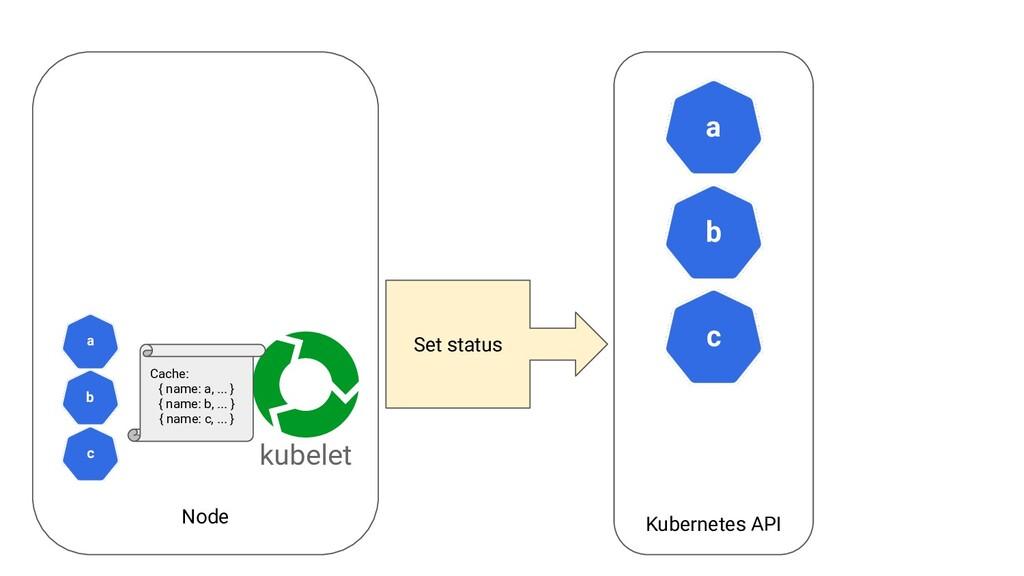 Node Kubernetes API a kubelet b c Set status c ...