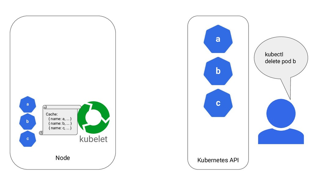 Node Kubernetes API a kubelet b c c a b kubectl...