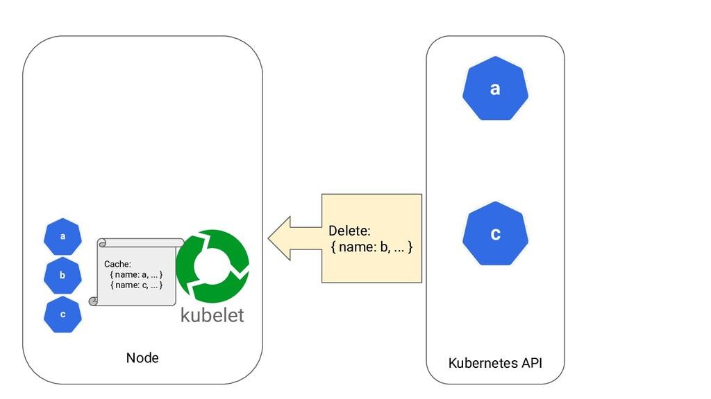 Node Kubernetes API a kubelet c Delete: { name:...
