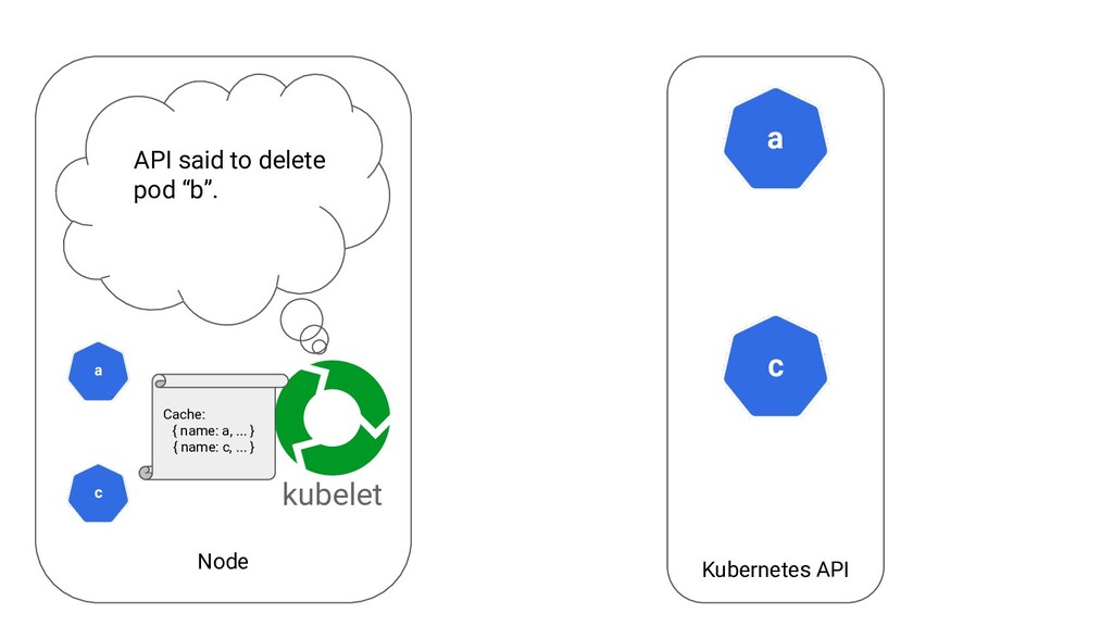 Node Kubernetes API a kubelet c Cache: { name: ...
