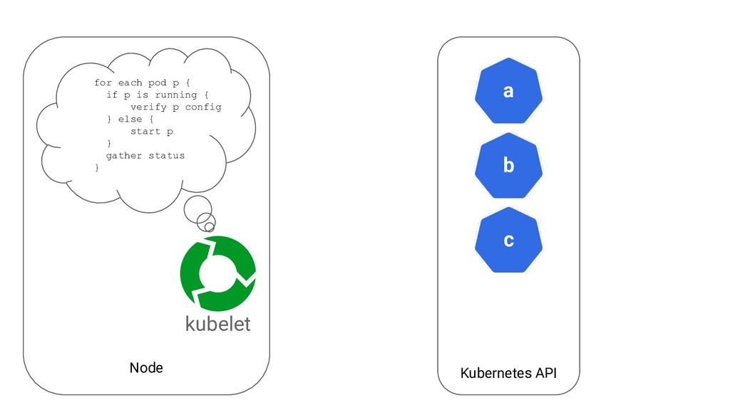 Node Kubernetes API a kubelet b c for each pod ...