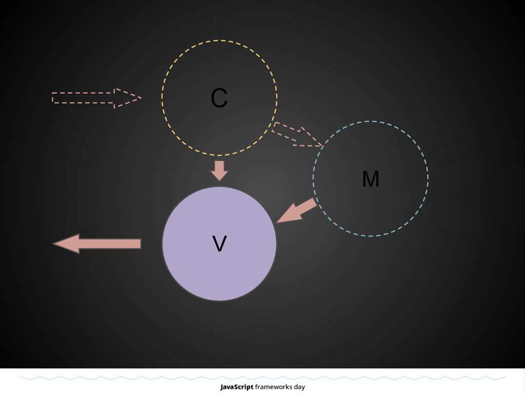 C V M