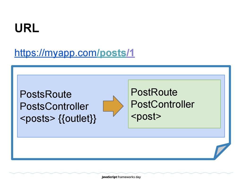 URL https://myapp.com/posts/1 PostsRoute PostsC...