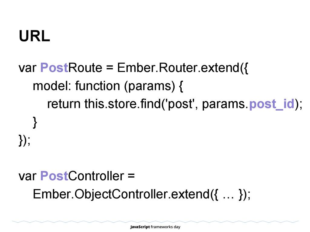 URL var PostRoute = Ember.Router.extend({ model...
