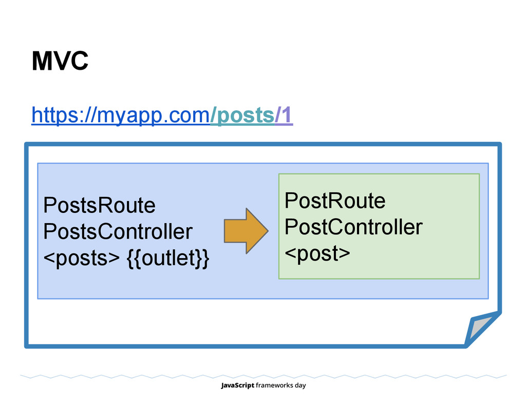 MVC https://myapp.com/posts/1 PostsRoute PostsC...
