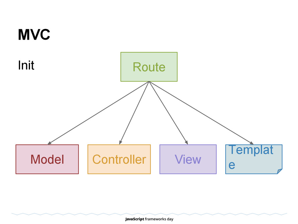 MVC Init View Templat e Model Route Controller