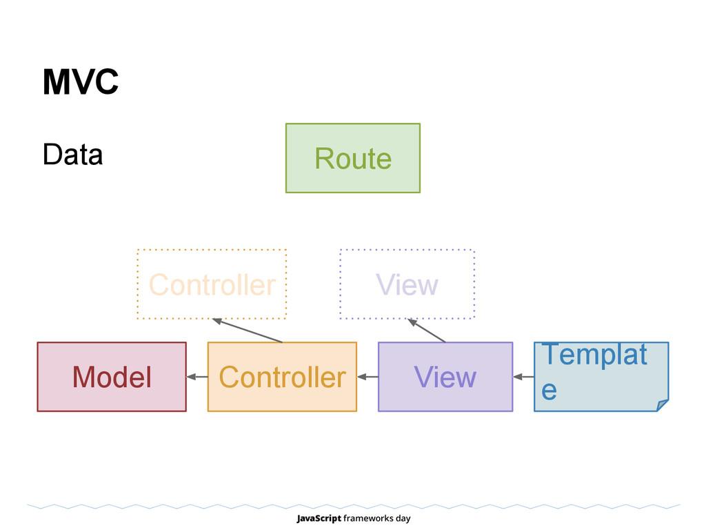 MVC Data View Templat e Model Route Controller ...
