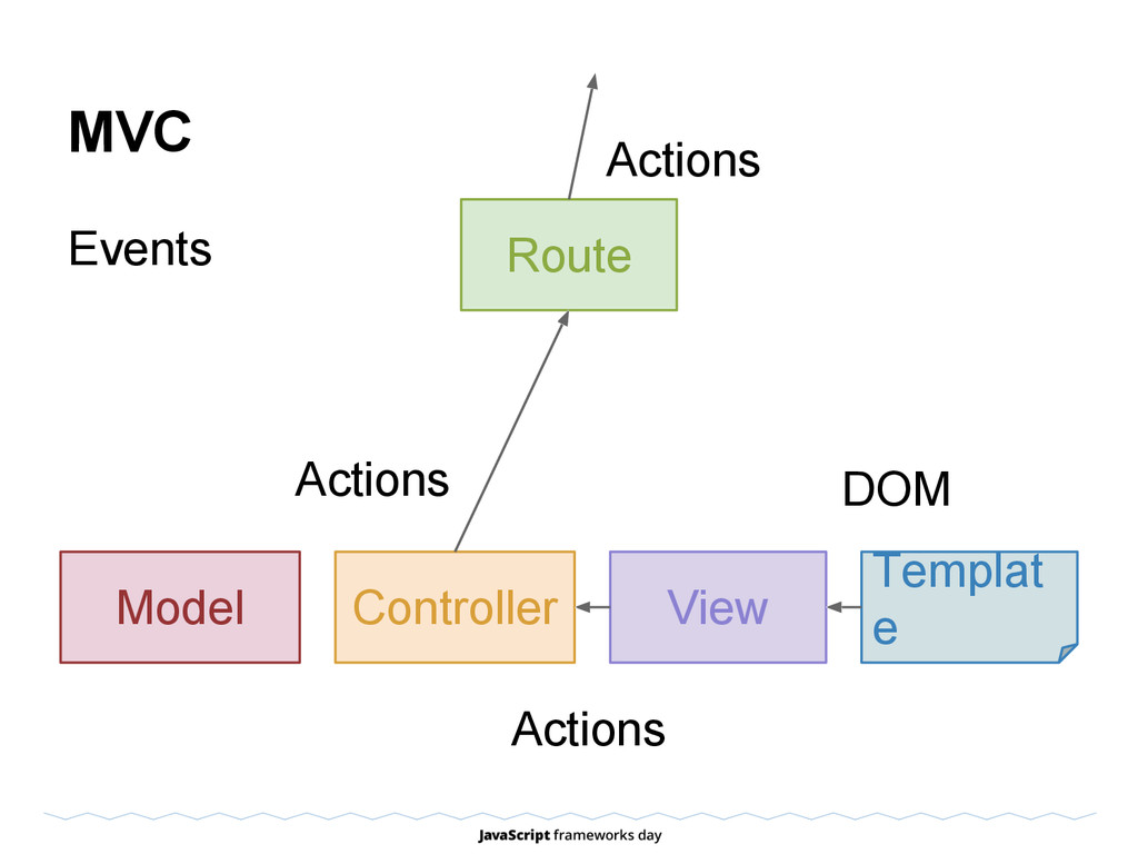 MVC Events View Templat e Model Route Controlle...