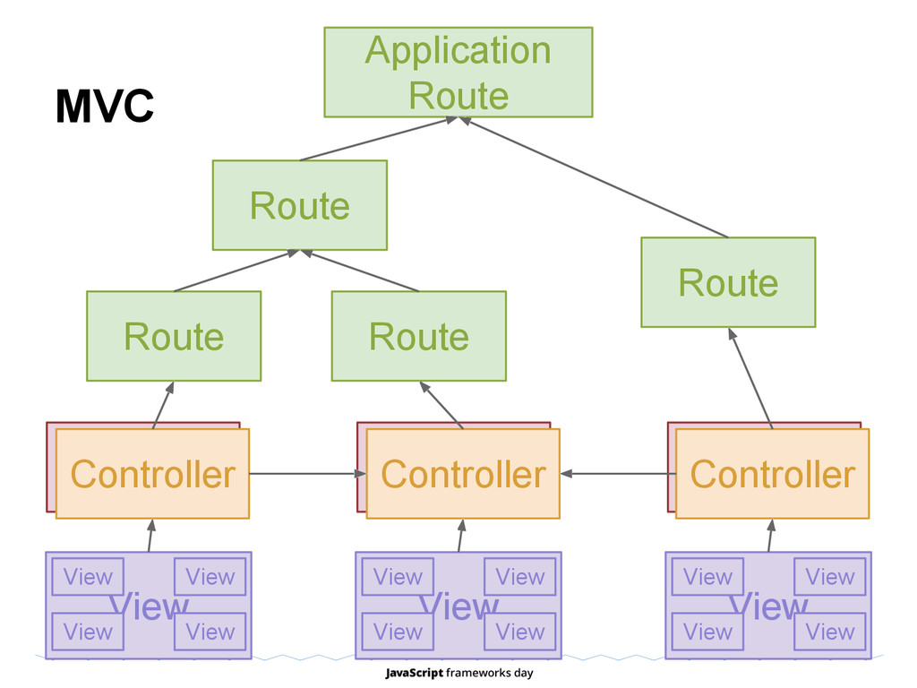 MVC Model Controller Route Application Route Ro...