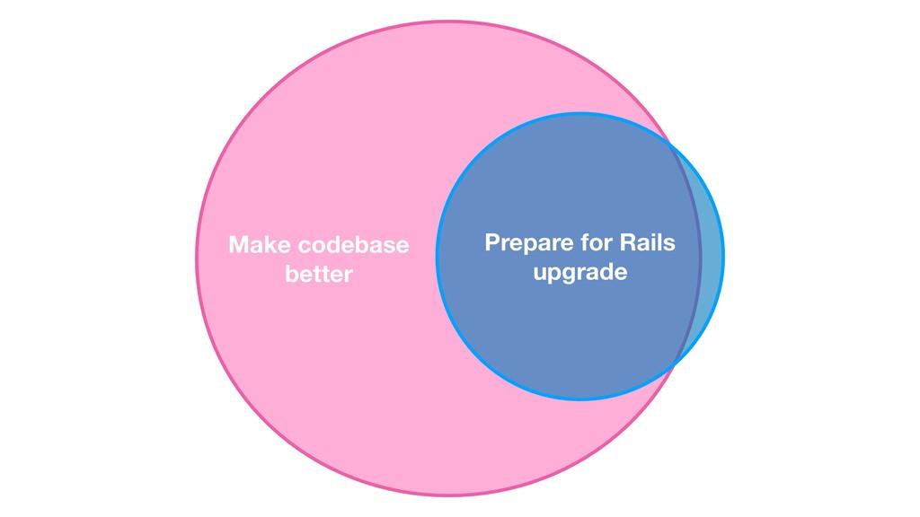 Prepare for Rails upgrade Make codebase better