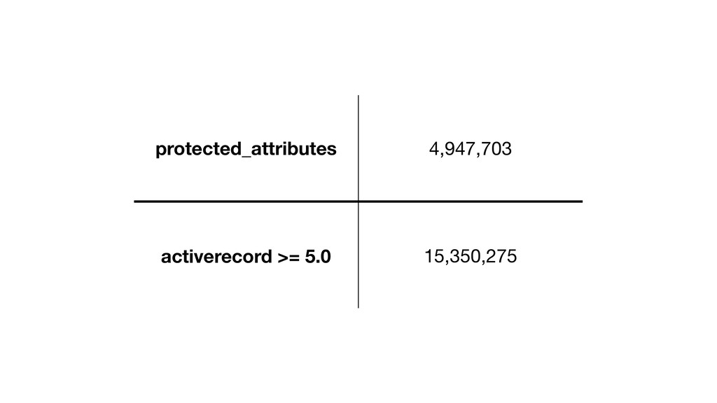 protected_attributes 4,947,703 activerecord >= ...