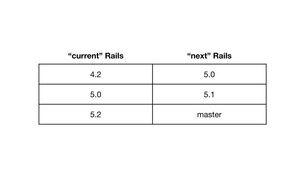 """current"" Rails ""next"" Rails 4.2 5.0 5.0 5.1 5...."