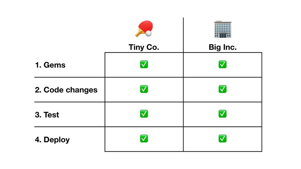 $ Tiny Co. % Big Inc. 1. Gems ✅ ✅ 2. Code chang...