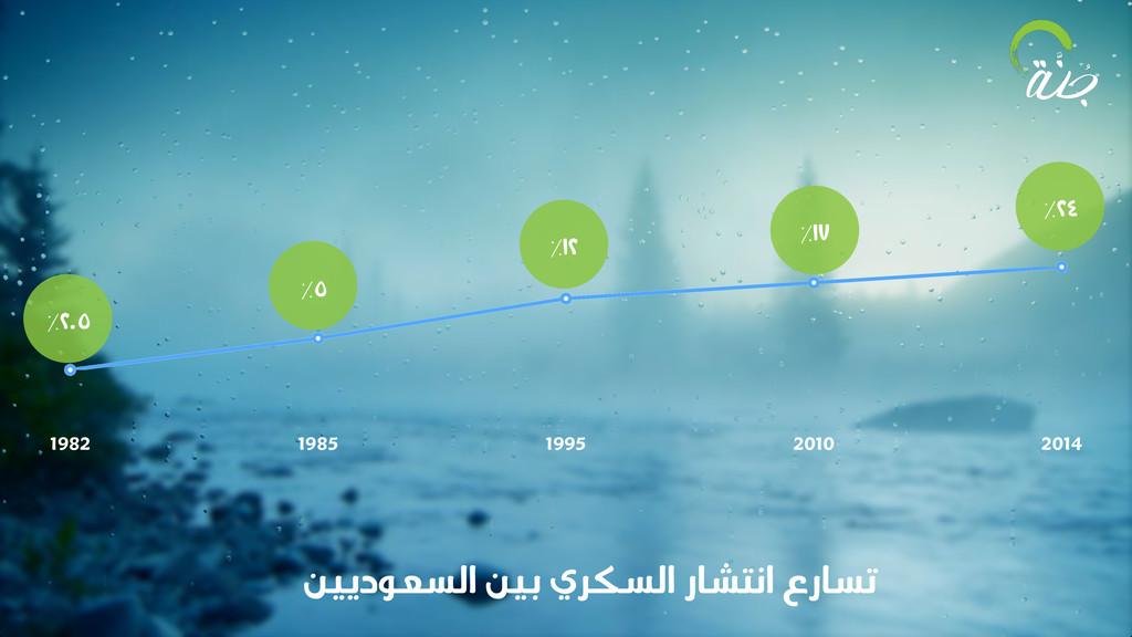 1982 1985 1995 2010 2014 ٪٢.٥ ٪٥ ٪١٢ ٪١٧ ٪٢٤ ﻦﻴ...
