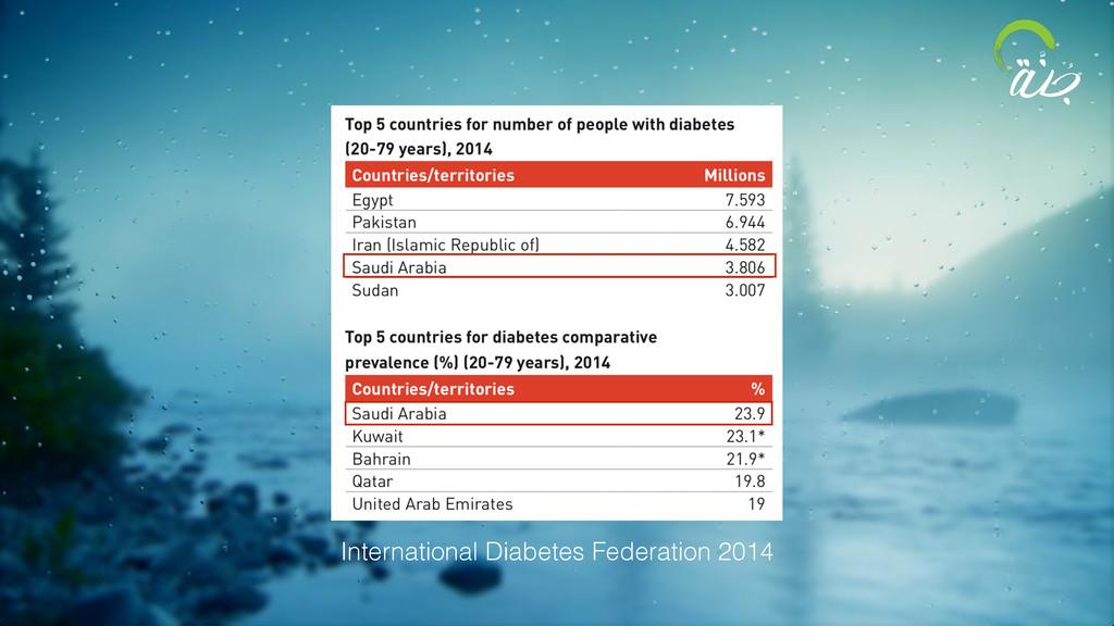 International Diabetes Federation 2014