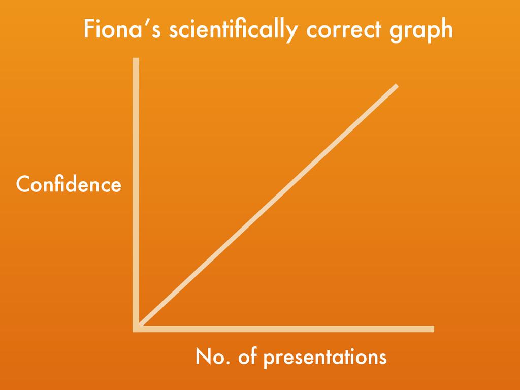 Confidence No. of presentations Fiona's scientifi...
